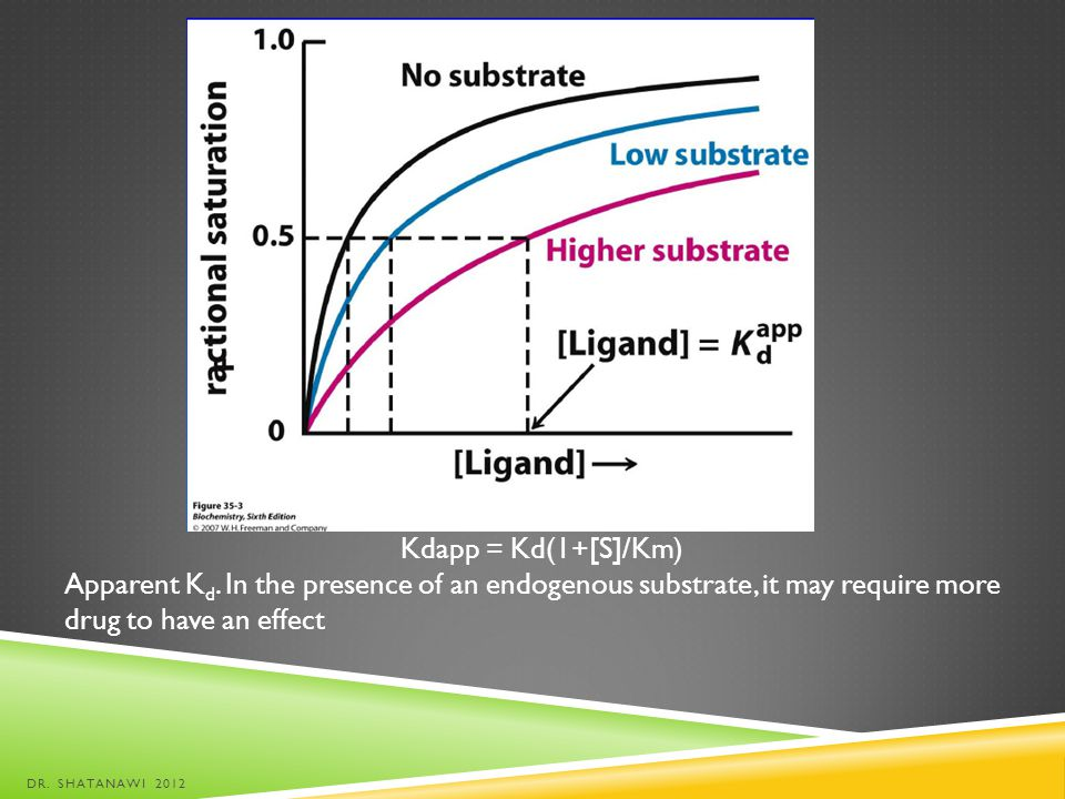 Kdapp = Kd(1+[S]/Km) Apparent Kd. In the presence of an endogenous substrate, it may require more drug to have an effect.